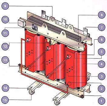 Gjuthartsisolerad transformator - principskiss